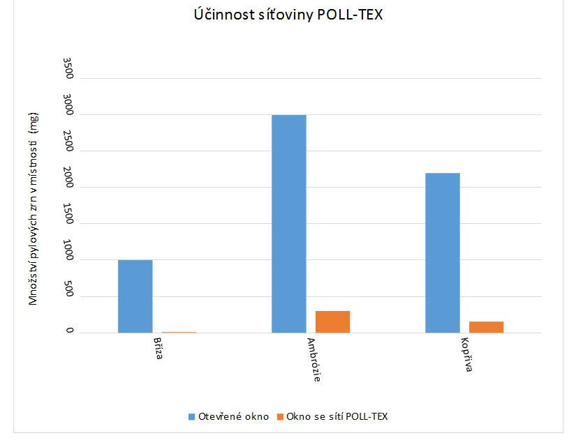 Účinnost síťoviny POLL-TEX