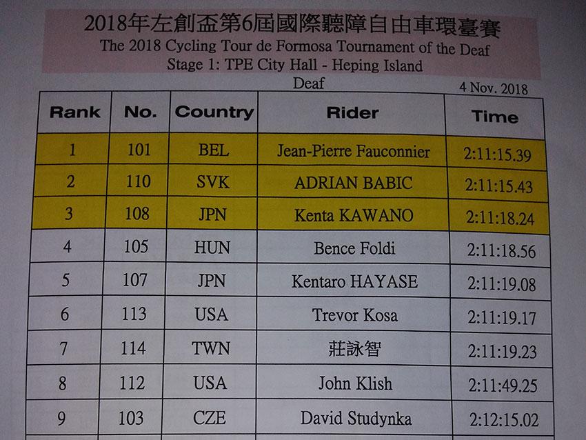 Tour de Formosa - výsledky
